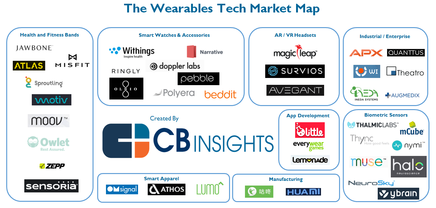 WearablesMarketMap
