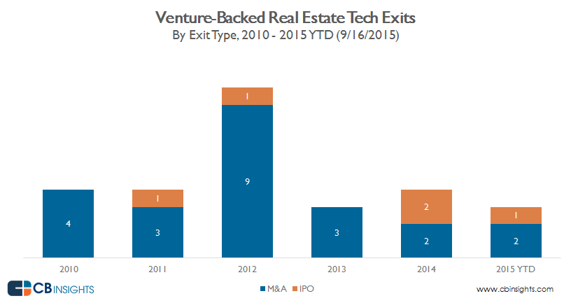 annual exits real estate tech