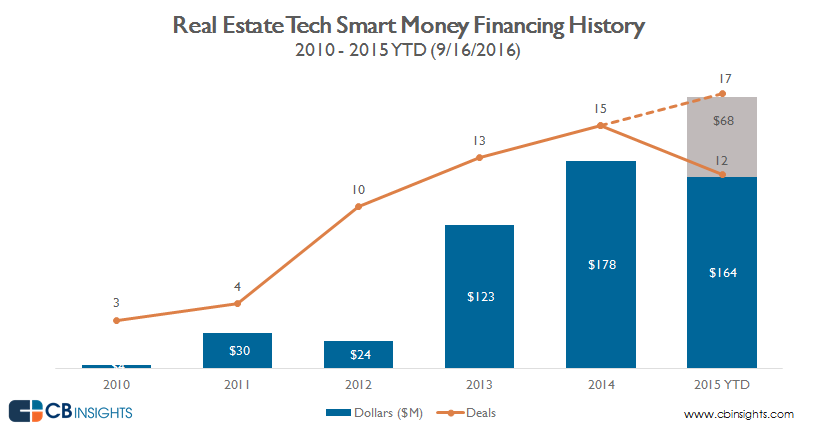 annual smart money vc real estate tech graph v2