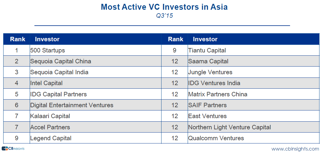 asia most active vcs q315