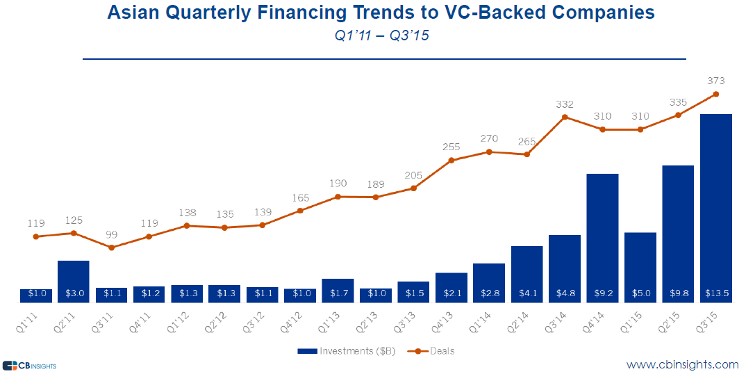 asia quarterly funding q315
