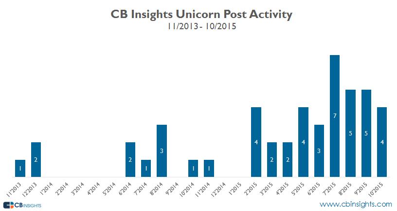 cbi unicorn history activity