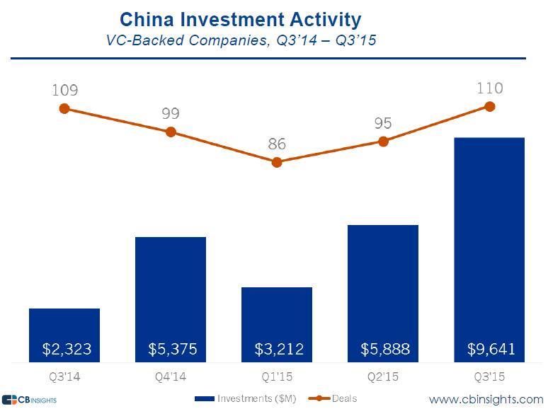 china funding q315