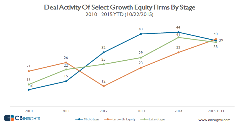 deal activity by stage _ select growth equity firms