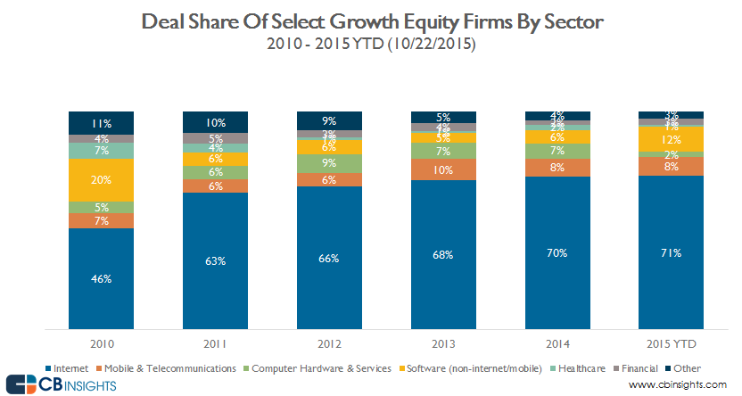 deal share by sector_select growth equity firms