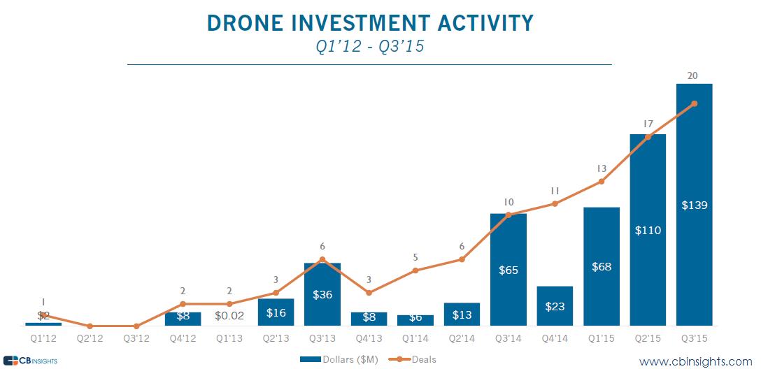 drone funding q315