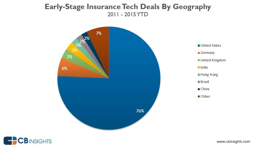 earlystageinsurancegeo
