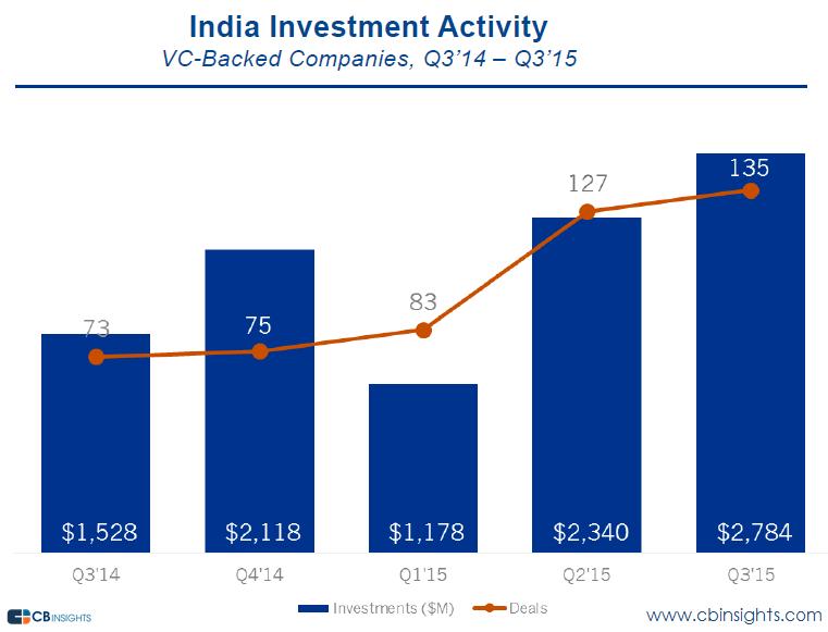 india funding q315