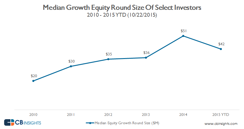 median growth equity round size