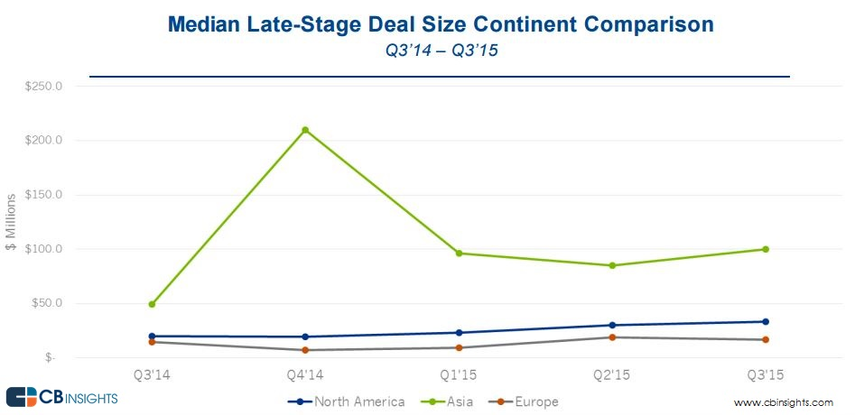 median late stage deal size continent comparison
