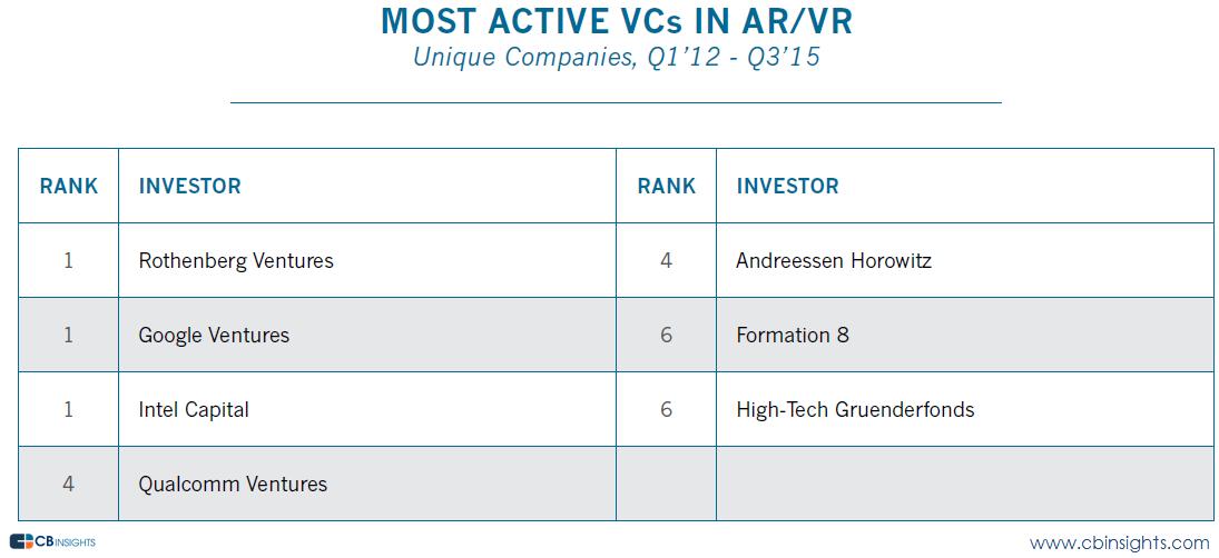 most active arvr