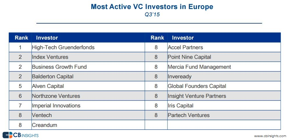Most active VC investors in Europe