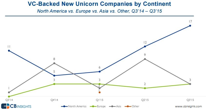 new unicorns by continent