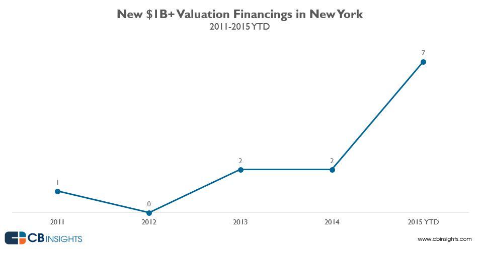 newbilvalfinancings