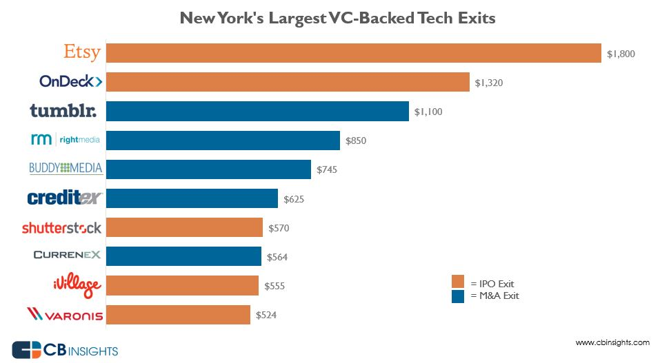 nytoptechexits
