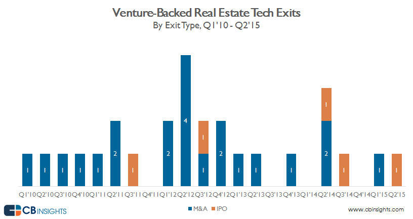 quarterly exits real estate tech