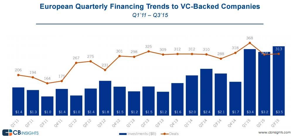 quarterly trend q3'15 europe