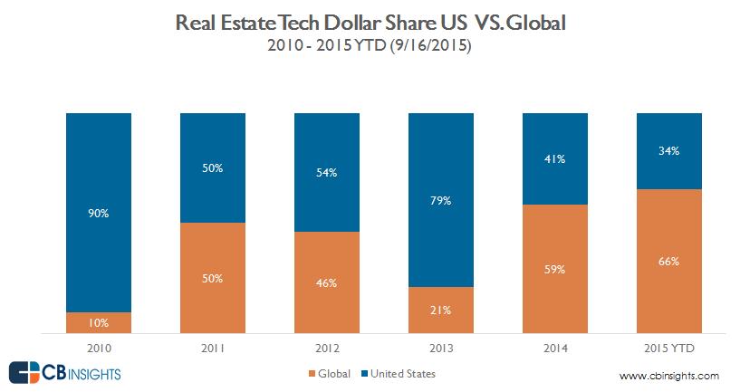 real.estate.tech.US.vs.global.dollar.share