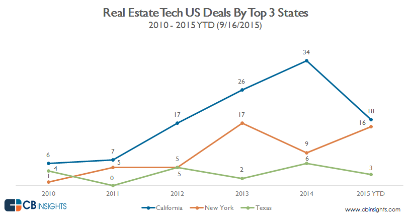 real.estate.tech.top.US.States.AlternativeChart