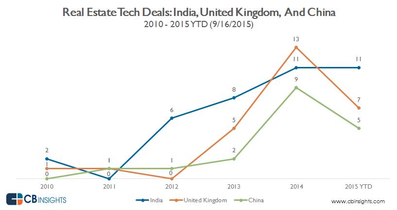 real.estate.tech.top.countries.outsideUS