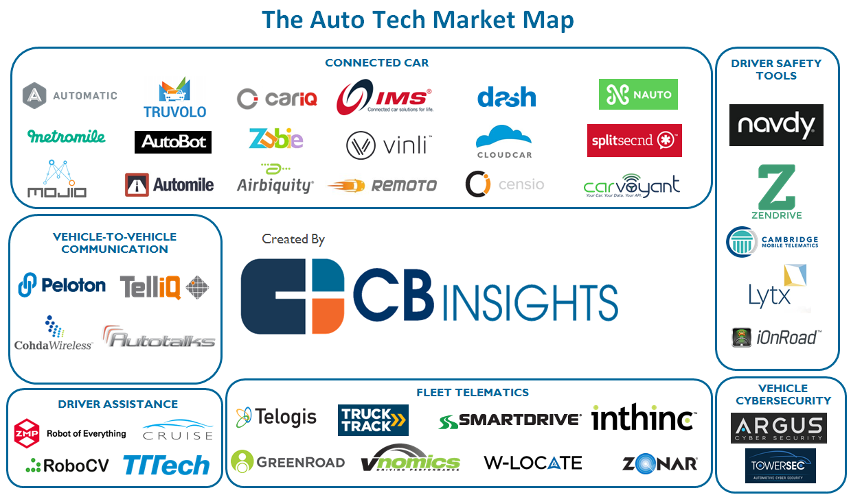Reinventing The Wheel 41 Auto Tech Startups Disrupting