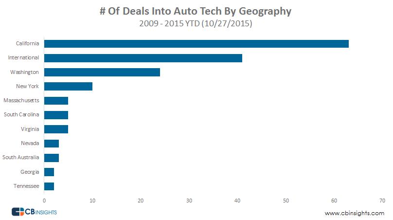 Auto tech deals geo
