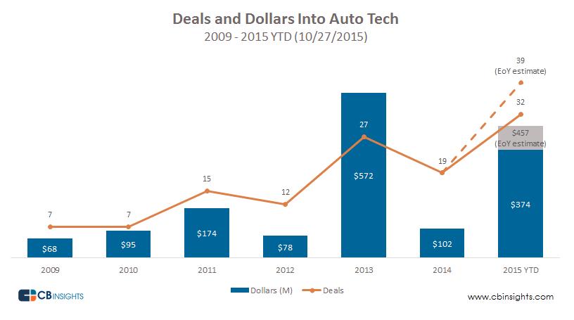 Autotech Trends