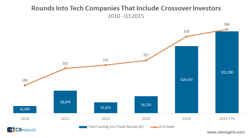 Crossover Investors Into Tech 11162015
