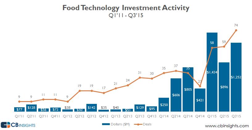 Food Technology new Global q315