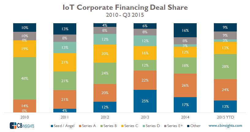 IoT CVC Deal Share