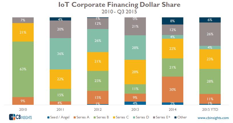 IoT CVC DollarShare