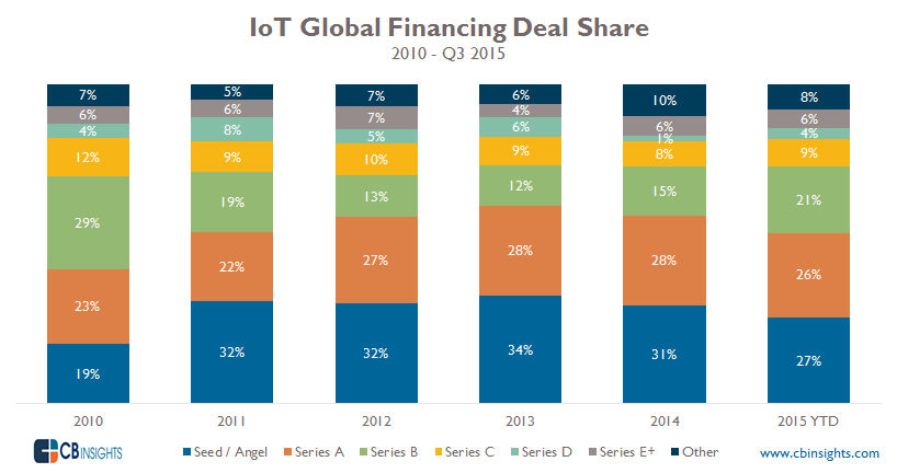 IoT DealShare
