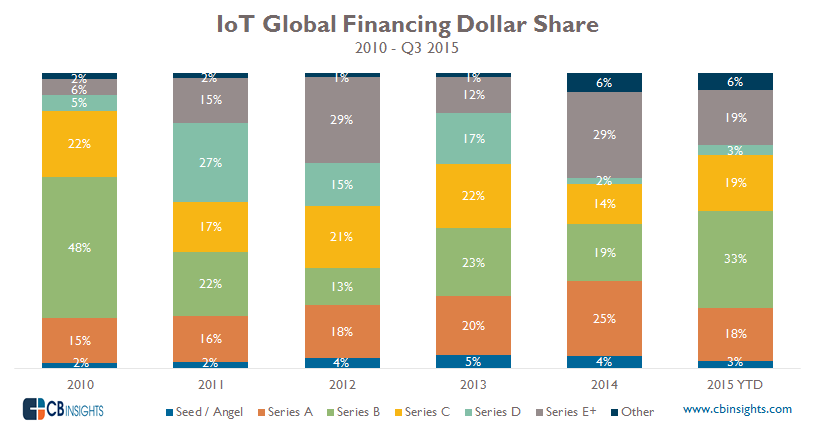 IoT DollarShare
