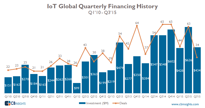 IoT Industry Quarterly