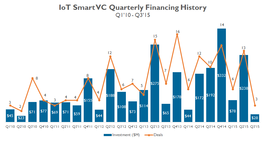 IoT Smart Money Quarterly