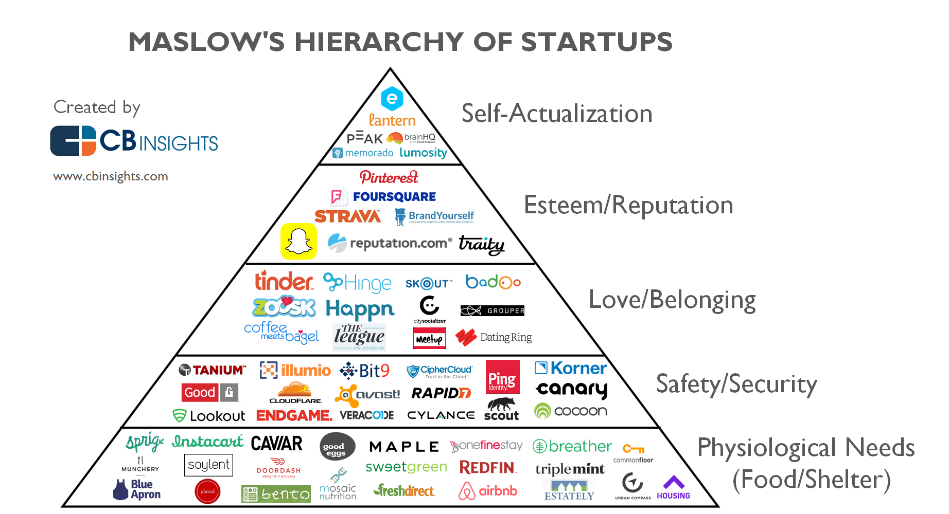 Home Design App Used On Love It Or List It Maslow S Hierarchy Of Startups How Tech Wants To Meet