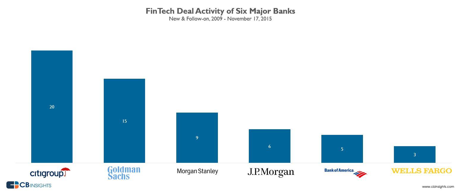 bigbankfintech2015