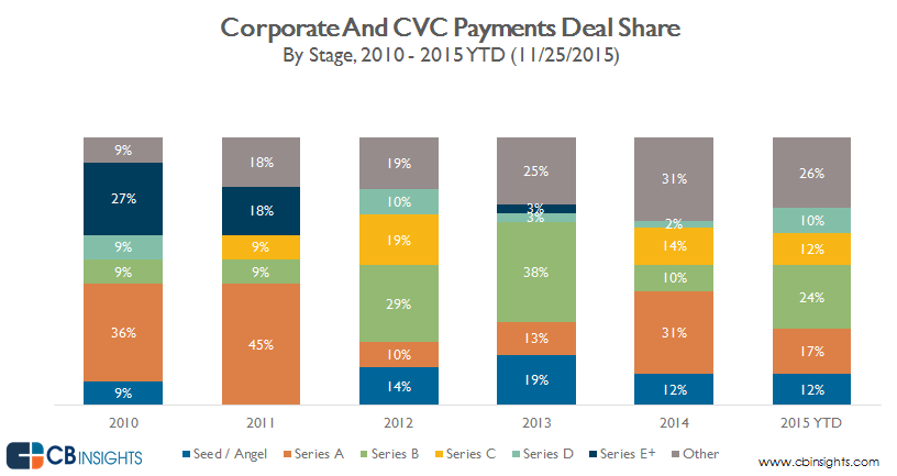 cvc_payments_deal.share_stage