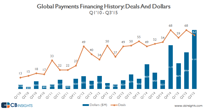 deals.dollars.payments.11.23.2015 - quarterly v2