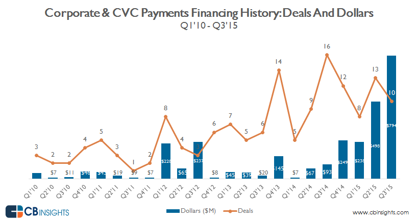 deals.dollars.payments.cvc.corp.QUARTERLY_11.25