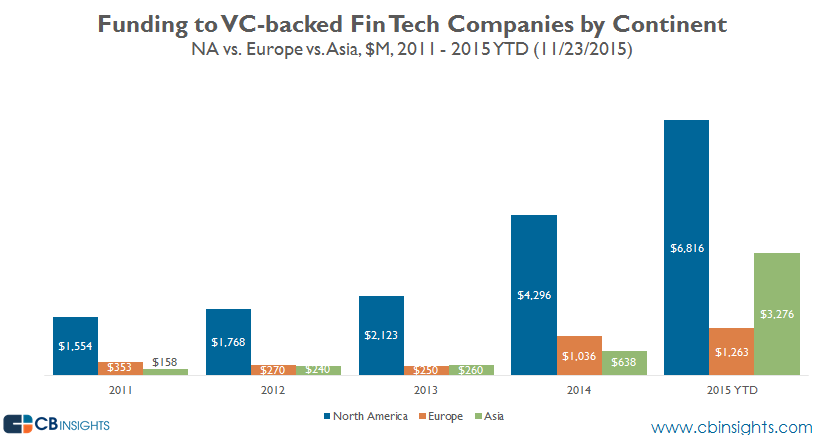 fin tech vc backed funding by continent