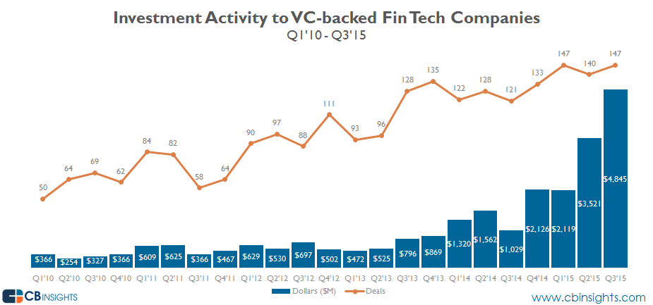 fin tech vc backed investment activity q315