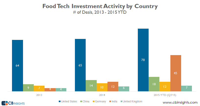 food technology by country q315 v2