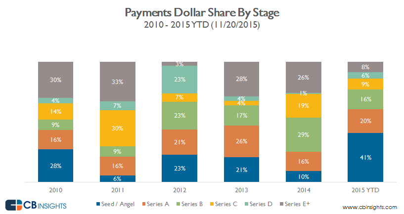 payments.dollar.share.11.23.2015. by stage
