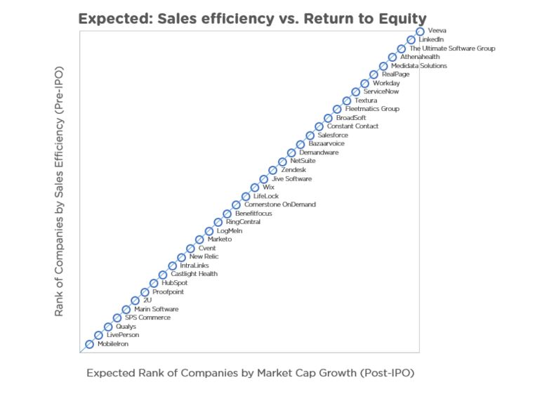 salesefficiency
