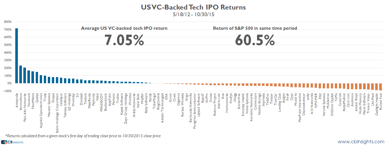 vc backed ipo performance tech