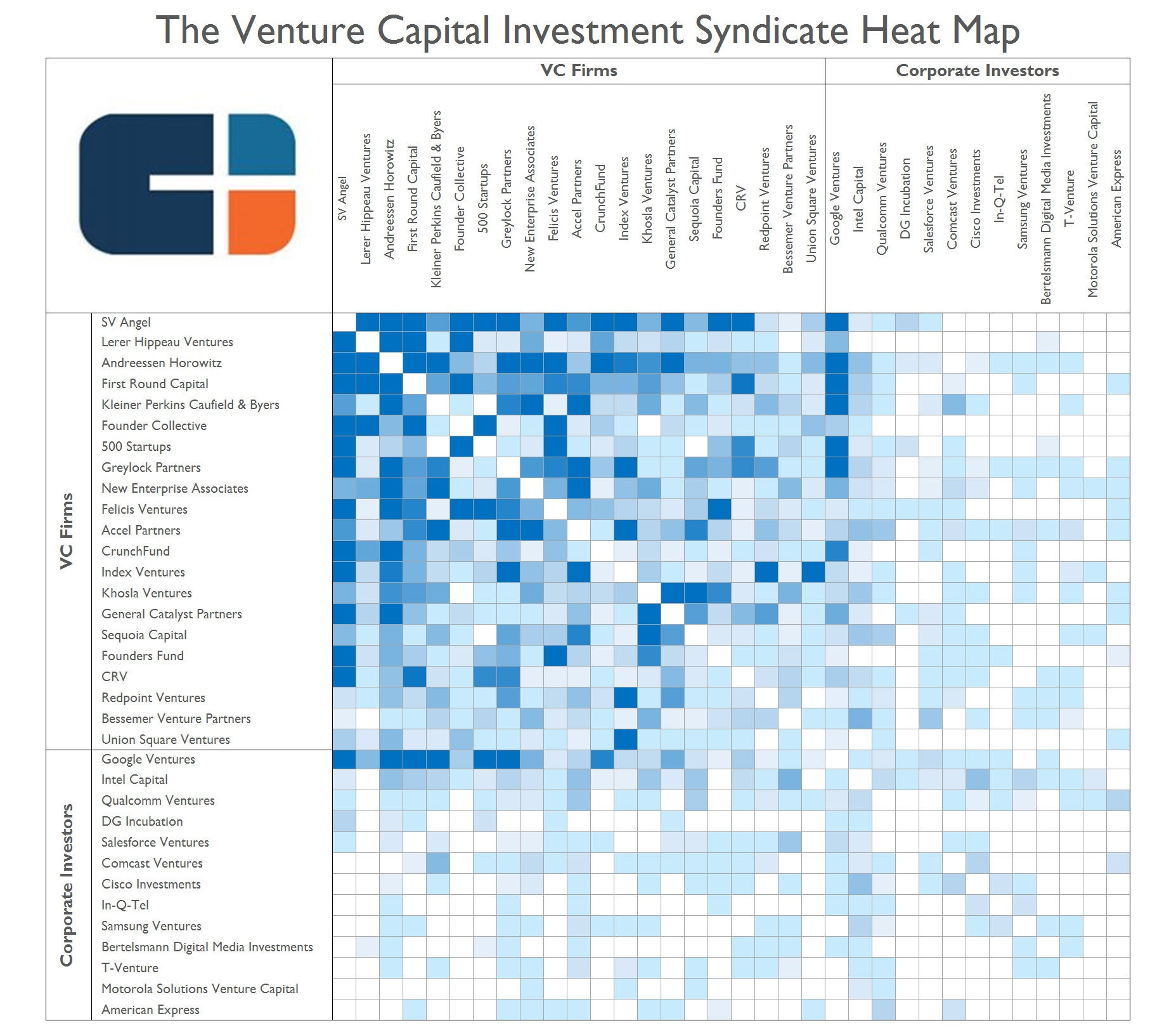 valuation of vc deals Back in 1999 when i first raised venture capital i had zero knowledge of what a fair term sheet looked like or how to want to know how vc's calculate valuation differently from i think vcs make money by investing in 20-25 deals and finding 2-3 outliers that drive extra.
