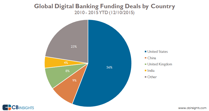 01-DigitalBanking-Deal-Share-ByCountry