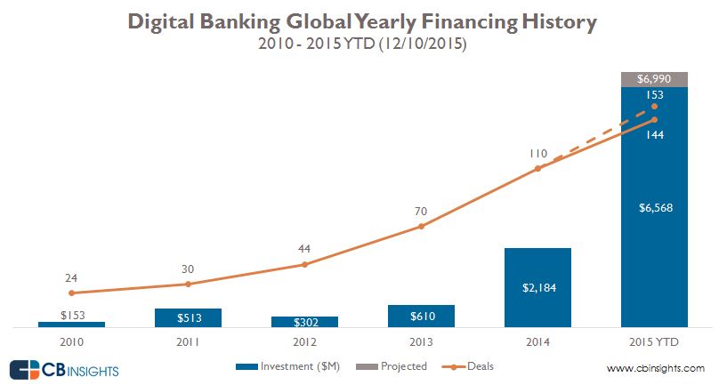 01-DigitalBanking-Global-Yearly-Financing