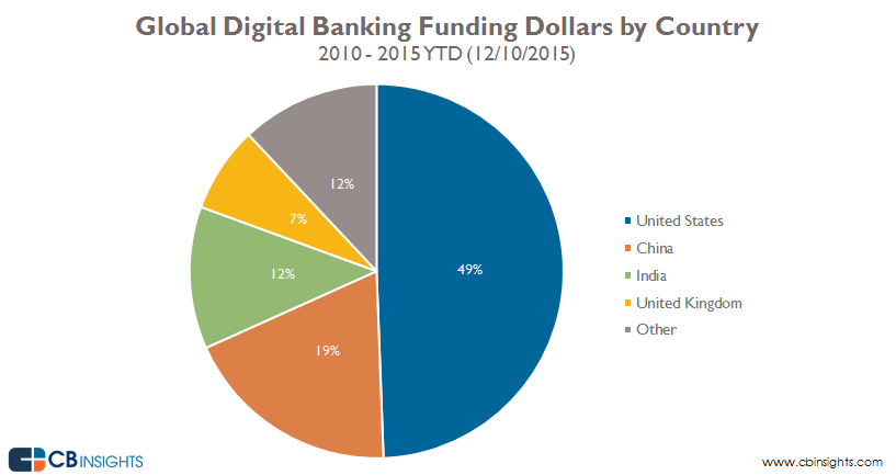 02-DigitalBanking-Dollar-Share-ByCountry